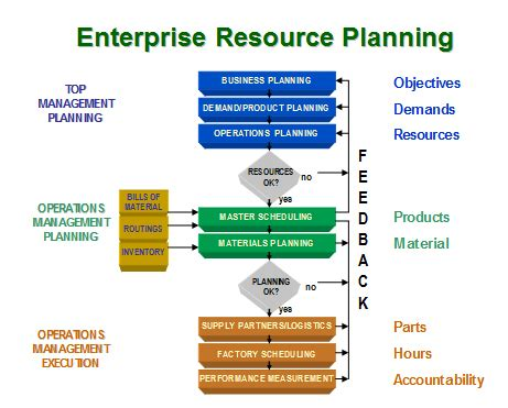 Mba In Enterprise Resource Planning by Supply Chain Objectives Of Supply Chain Management