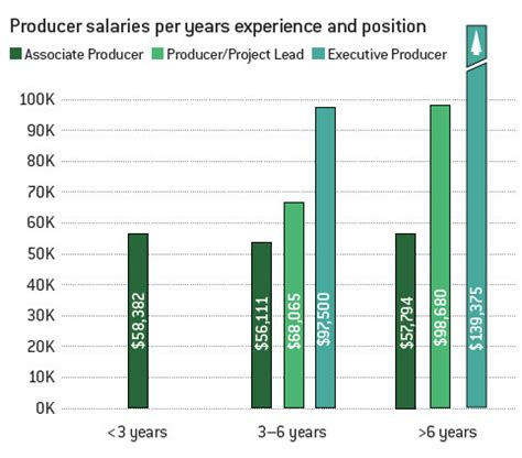 game design salary 10 game designer salary images software developer salary
