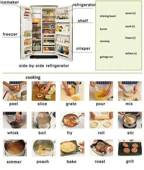 Kitchen Vocabulary by Refrigerator Fridge Vocabulary Different Ways To Cook And