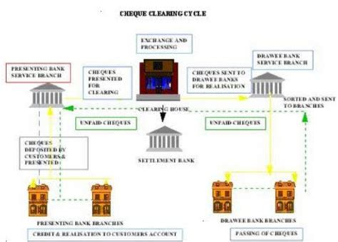 clearing banks safe epayments physical clearing process cycle