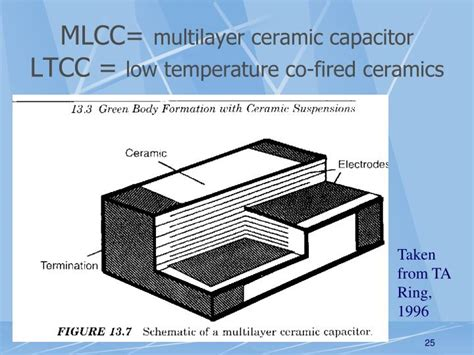 mlcc capacitor applications mlcc capacitor failure mechanism 28 images mlcc failures ppt techniques powerpoint