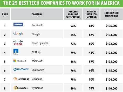 Top Mba Companies by Best Tech Companies To Work For In America Business Insider