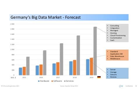 big data economics towards data market places nature of data exchange mechanisms prices choices agents ecosystems books industrial big data german market study
