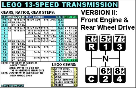 13 speed eaton fuller transmission diagram 13 speed eaton transmission air line diagram eaton 18