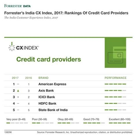 credit credit service provider forrester releases india 2017 customer experience index pr
