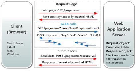 javascript format date browser javascript format date browser ajax json and xml rpc