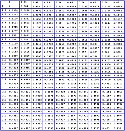 Normal Distribution Z Score Table by Image Z Score Table Normal Distribution