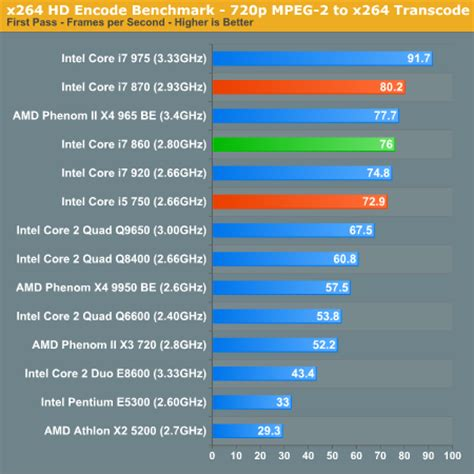 is i5 better than i7 encoding performance the intel i7 860 review