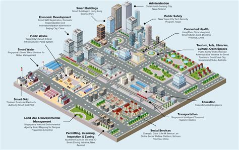 sle smart plan india s smart cities plan can adversely impact