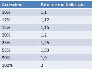 aumento de porcentagem do aluguel em 2016 como calcular porcentagem veja aqui c 225 lculo exato