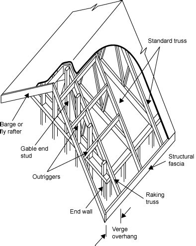 Terms For Roof Truss Members