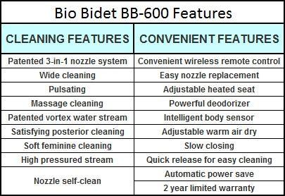 biography features checklist bio bidet bb 400 bidet seat editors review