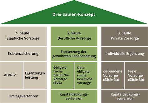Autoversicherung Rechner Schweiz by Richtig Vorsorgen Bei Der Zlb 187 Zuercherlandbank