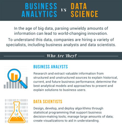 Mba In Business Intelligence Analytics by Mba Vs Ms Business Analytics Vs Ms Data Science