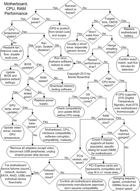 computer troubleshooting flowchart troubleshooting cpu ram and motherboard performance