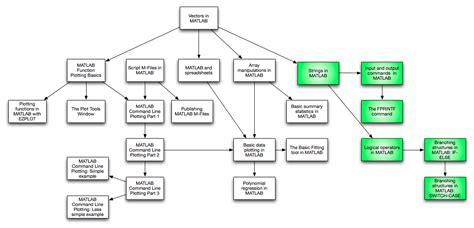 process dependency diagram visio 2013 sle diagram templates visio free engine