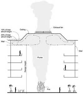 Smoke Exhaust System Design Considerations In The Design Of Smoke Management Systems
