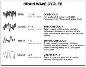 During the third and fourth stages we experience a deep sleep during