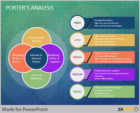 Tips To Visualise Porter Analysis Model On Powerpoint Porter Analysis Template