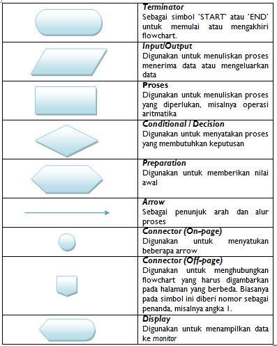 membuat flow chart adalah algoritma dan bahasa pemrograman tulisan kuring