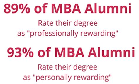 Ntu Mba Acceptance Rate by 2016 Gmac Alumni Perspectives Survey Report The Gmat Club