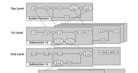 functional flow block diagram functional flow block diagram visio readingrat net