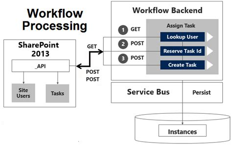 workflow service application developing workflows in sharepoint 2013 office 365 and