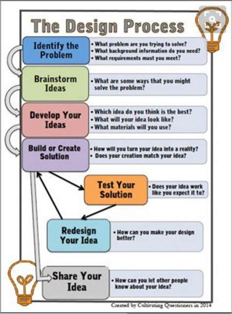 design thinking design process