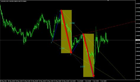 abcd pattern indicator mt4 forex harmonic trading wolf wave pattern and harmonic ab