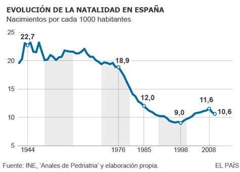 tasa natalidad 2015 el tobog 225 n de la natalidad apuntes de demograf 237 a