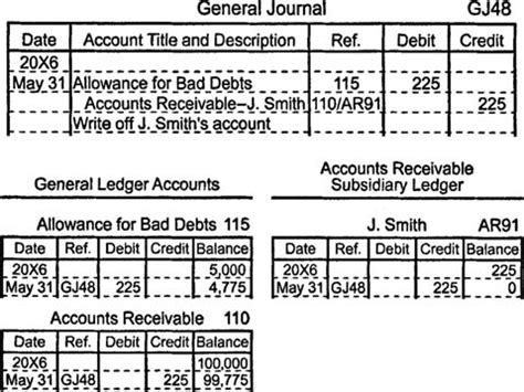 the accounting tabloid receivables simply explained books evaluating accounts receivable
