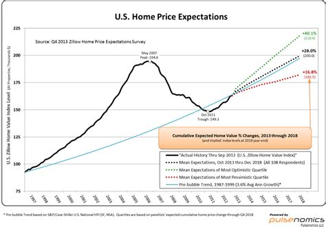 experts predict us home value appreciation to in 2014