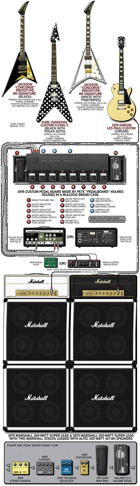 Ozzy Osbourne Criminal Record Randy Rhoads Guitar Gear Rig Ozzy Osbourne 1981 Guitareuromedia