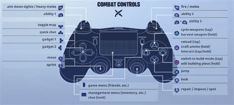 fortnite keyboard controls epic what are the controls in fortnite