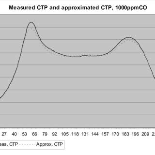 Ctp Comparison by Pdf Efficient Calibration And Recalibration Of Metal
