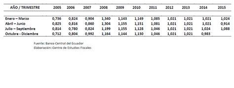 tasa de recargos por mora para el 2016 tasa de inter 201 s de mora tributaria de julio a septiembre
