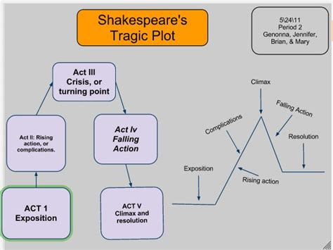 hamlet plot themes 44 best images about story arcs storyline visualisation