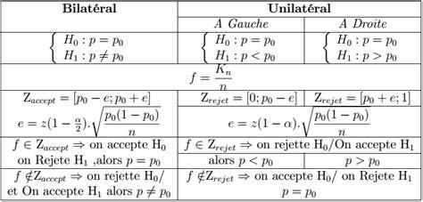 test d r 233 sum 233 d 233 chantillonnage et estimation ch3 tests d