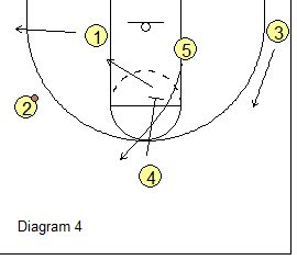triangle offense pattern basketball offense high low triangle offense coach s