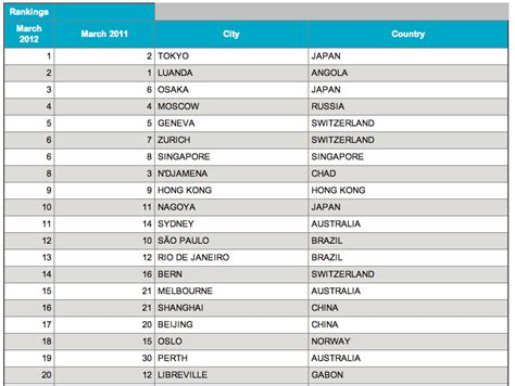 most expensive cities in the world for a haircut revealed mercer ranks sao paulo 12th and rio 13th among the