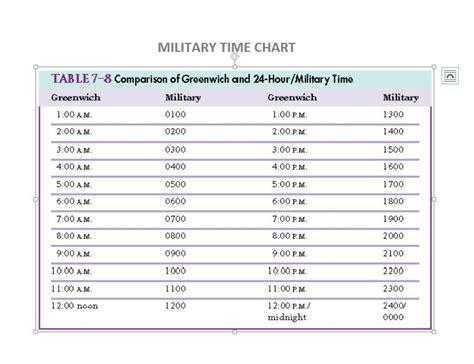 printable military time cheat sheet 30 printable military time charts template lab