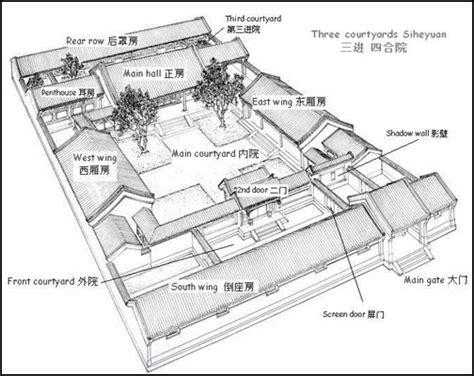 hanok house floor plan analizamos la arquitectura china del hutong experiencia