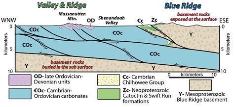 geologic cross sections blue ridge the geology of virginia