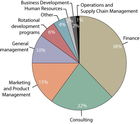 Dell Business Operations Mba Intern Salary by Johnson At Cornell Career Management Employment Report