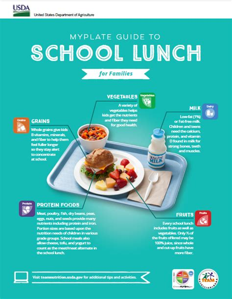 healthy fats usda myplate guide to school lunch food and nutrition service
