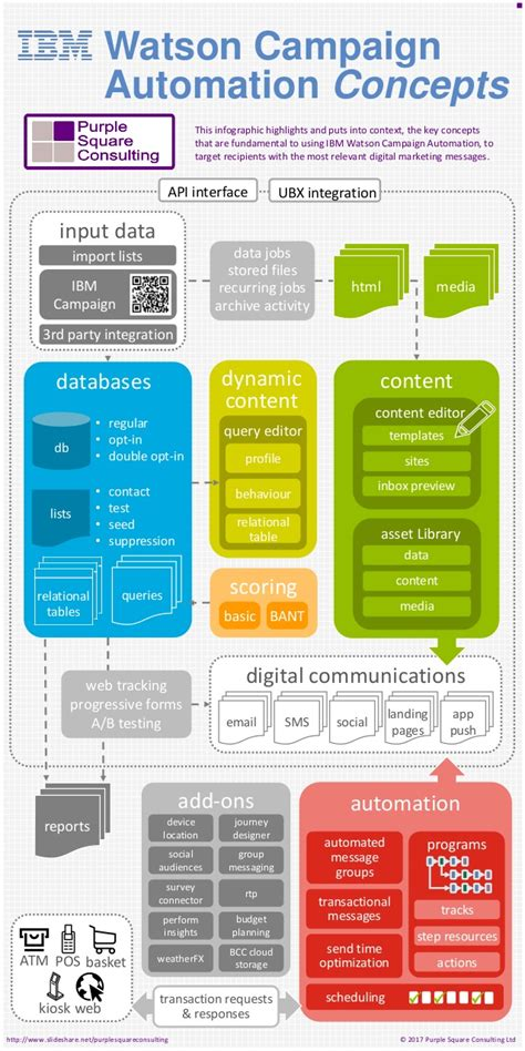 psc ibm watson caign automation concepts infographic