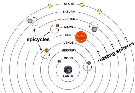 Ptolemy Model Of Solar System what is the ptolemaic model of the solar system quora