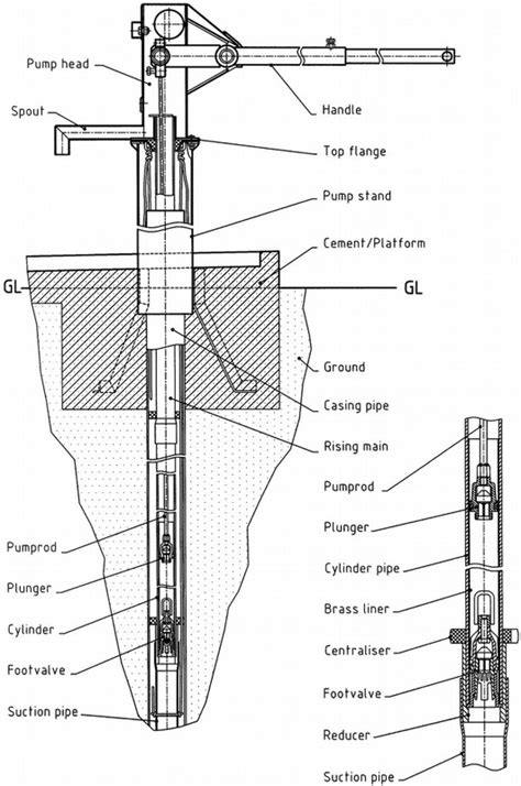 pump section afridev pump sustainable water pumps for sub saharan africa