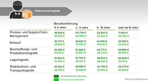 Porsche Berlin Ausbildung by Durchschnittsgehalt Im 220 Berblick Das Verdient Deutschland