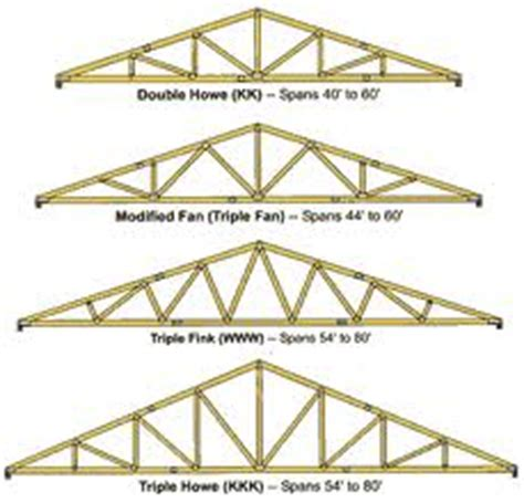 Pre Made Shed Trusses by Roof Truss Manufacturers Learn More About Roof Truss Designs
